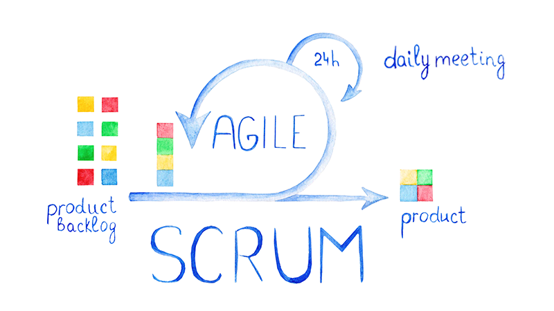 Proceso SCRUM ROi UP
