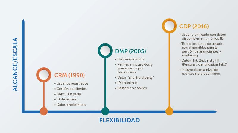 Flexibilidad y Alcance DMP